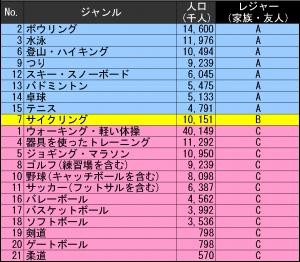 20140826スポーツ人口分析_レジャー