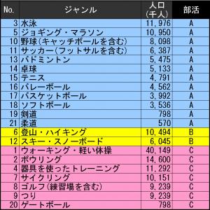 20140826スポーツ人口分析-部活