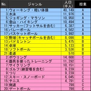 20140826スポーツ人口分析_授業
