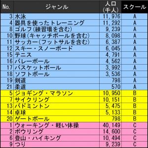 20140826スポーツ人口分析_スクール