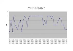 20141126スラローム教室参加数グラフ